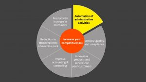 Automation of administrative activities